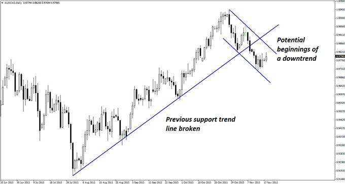 Long_and_Short_Opportunities_in_AUDCAD_body_GuestCommentary_KayeLee_November18A_1.png, Long and Short Opportunities in AUD/CAD