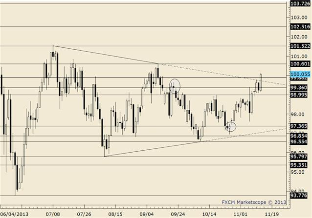 eliottWaves_usd-jpy_body_usdjpy.png, FOREX Technical Analysis: USD/JPY Rides Top of Channel