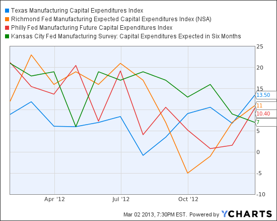 Texas Manufacturing Capital Expenditures Index Chart
