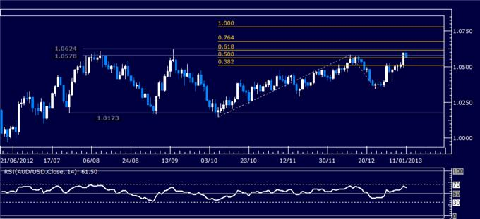 Forex_Analysis_AUDUSD_Classic_Technical_Report_01.11.2013_body_Picture_1.png, Forex Analysis: AUD/USD Classic Technical Report 01.11.2013