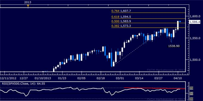 Forex_Dollar_Stalls_at_Resistance_as_SP_500_Accelerates_Higher_Anew_body_Picture_6.png, Dollar Stalls at Resistance as S&P 500 Accelerates Higher Anew