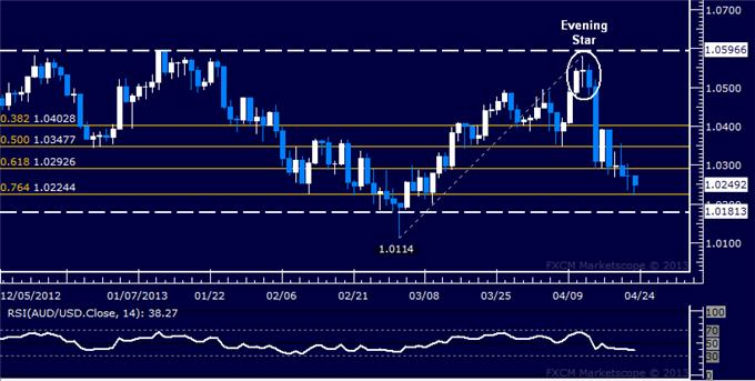 Forex_AUDUSD_Technical_Analysis_04.23.2013_body_Picture_5.png, AUD/USD Technical Analysis 04.23.2013