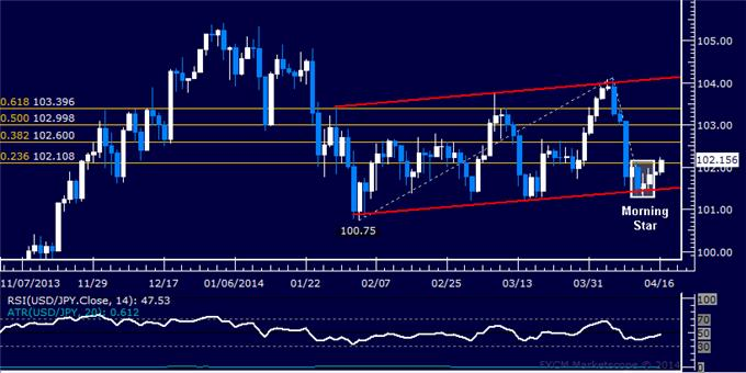 dailyclassics_usd-jpy_body_Picture_10.png, Forex: USD/JPY Technical Analysis – Upside Break to be Negated?
