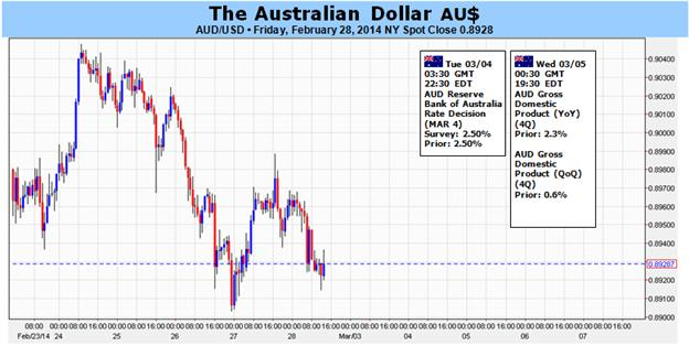 Australian_Dollar_at_Risk_on_Shifting_Monetary_Policy_Bets_body_Picture_1.png, Australian Dollar at Risk on Shifting Monetary Policy Bets