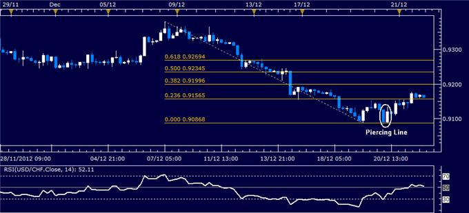 Forex_Analysis_USDCHF_Classic_Technical_Report_12.24.2012_body_Picture_1.png, Forex Analysis: USD/CHF Classic Technical Report 12.24.2012