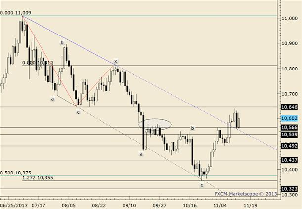 eliottWaves_us_dollar_index_body_usdollar.png, FOREX Technical Analysis: USDOLLAR Surges into Resistance Zone