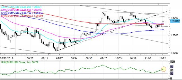 EUR/USD Daily FX