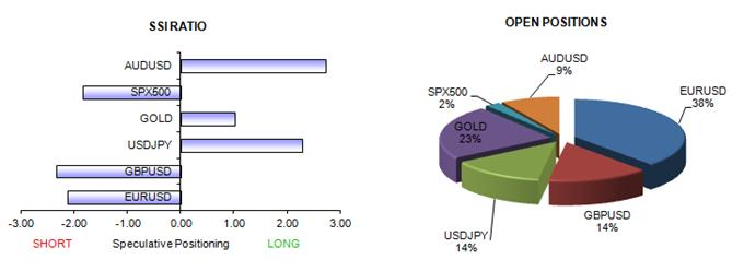 ssi_table_story_body_Picture_15.png, Forex Sentiment Points to Major Dollar Turn - What Might Confirm?
