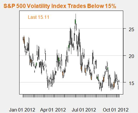 australian_dollar_top_probability_grows_body_SPX.png, S&P 500 VIX Predicts Australian Dollar Could Turn Lower
