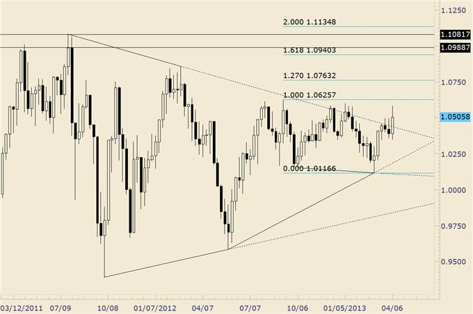 EURUSD_Possibly_Repeating_2010-2011_Trading_Pattern_body_audusd.png, EURUSD Possibly Repeating 2010-2011 Trading Pattern