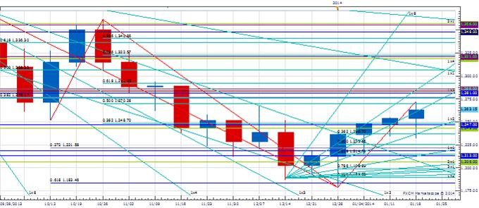 WPT_Jan_24_body_Picture_1.png, Weekly Price & Time: Important Week Coming Up For USD/JPY