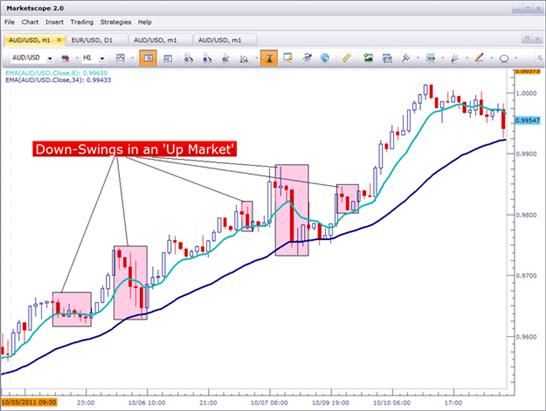 Four_Simple_Ways_to_Price_Action_body_Picture_4.png, Four Simple Ways to Become a Better Price Action Trader
