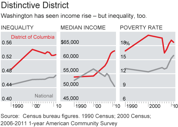 GRAPHIC: Washington has seen income rise, but inequality too.