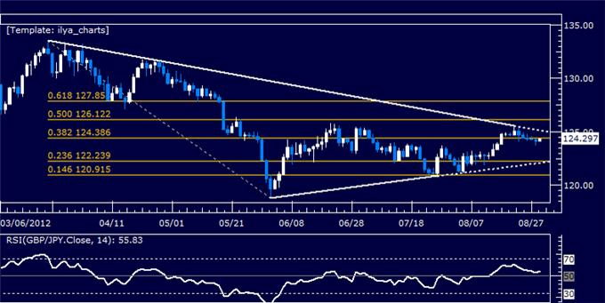 GBPJPY_Classic_Technical_Report_08.29.2012_body_Picture_5.png, GBPJPY Classic Technical Report 08.29.2012