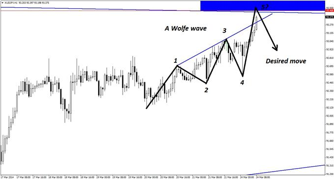 A Wolfe wave pattern on the hourly chart of AUD/JPY adds further confluence to this short set-up.