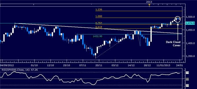 Forex_Analysis_US_Dollar_Rebounds_as_SP_500_Chart_Warns_of_Reversal_body_Picture_3.png, Forex Analysis: US Dollar Rebounds as S&P 500 Chart Warns of Reversal