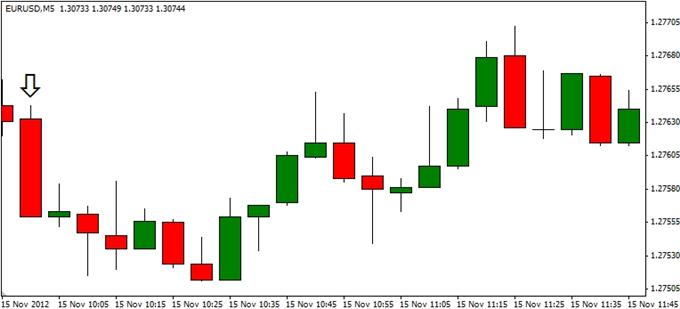 Forex_EURUSD-_Trading_the_Euro_Zone_Consumer_Price_Report_body_ScreenShot114.png, Forex: EUR/USD- Trading the Euro Zone Consumer Price Report