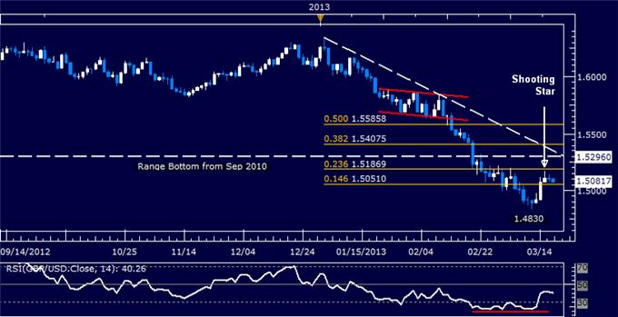 Forex_GBPUSD_Technical_Analysis_03.19.2013_body_Picture_5.png, GBP/USD Technical Analysis 03.19.2013