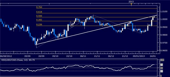 Forex_Analysis_USDCAD_Classic_Technical_Report_01.25.2013_body_Picture_1.png, Forex Analysis: USD/CAD Classic Technical Report 01.25.2013