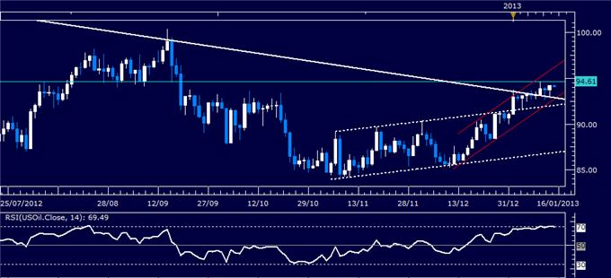 Forex_Analysis_US_Dollar_Waits_for_Sentiment_Cues_as_SP_500_Stalls_body_Picture_1.png, Forex Analysis: US Dollar Waits for Sentiment Cues as S&P 500 Stalls