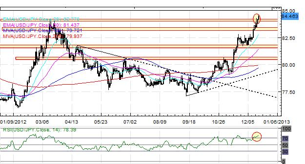 Forex_EURUSD_at_May_High_Despite_Fiscal_Cliff_Standoff_fx_news_technical_analysis_body_Picture_2.png, Forex: EUR/USD at May High Despite Fiscal Cliff Standoff