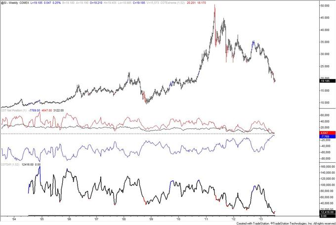 Autralian_Dollar_Positioning_Reaches_Another_Record_body_silver.png, Autralian Dollar COT Positioning Reaches Another Record