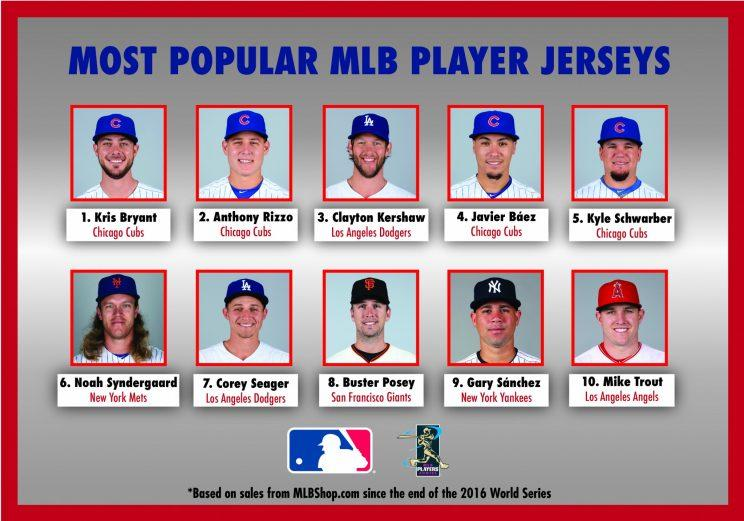 Kris Bryant of Cubs has baseball's most popular jersey