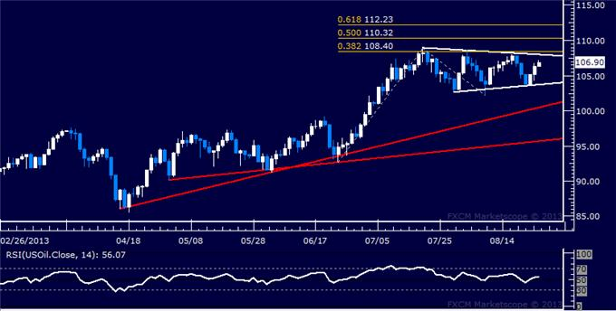 Forex_Dollar_Stalls_at_Familiar_Range_Top_SPX_500_Recovery_Continues_body_Picture_8.png, Dollar Stalls at Familiar Range Top, SPX 500 Recovery Continues