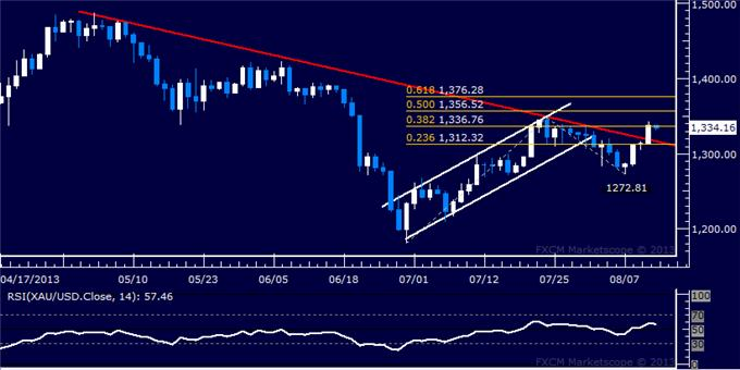 Forex_US_Dollar_Chart_Setup_Hints_Uptrend_May_be_Ready_to_Resume_body_Picture_7.png, US Dollar Chart Setup Hints Uptrend May be Ready to Resume