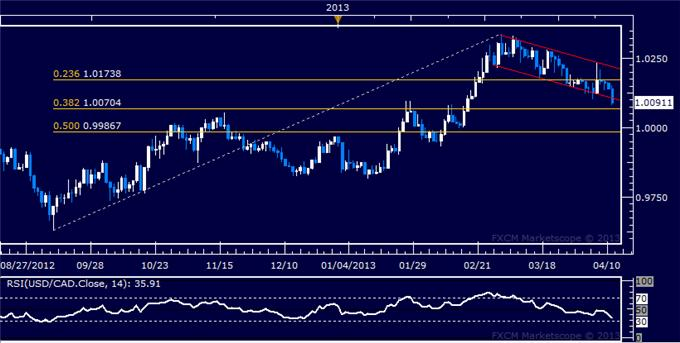 Forex_USDCAD_Technical_Analysis_04.11.2013_body_Picture_5.png, USD/CAD Technical Analysis 04.11.2013