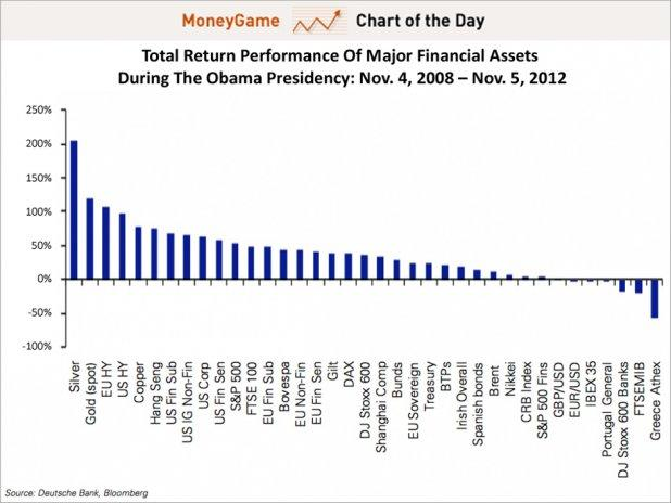 chart of the day, return of every major asset during obama's presidency, nov 2012