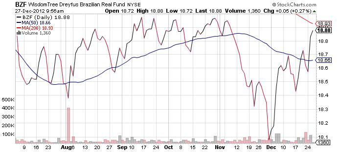brazil-real-currency-etf