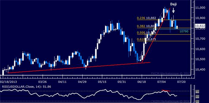Forex_US_Dollar_Falters_SP_500_Reversal_Hinted_at_May_High_body_Picture_5.png, US Dollar Falters, S&P 500 Reversal Hinted at May High
