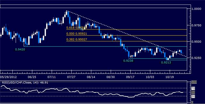 Forex_Analysis_USDCHF_Classic_Technical_Report_10.31.2012_body_Picture_5.png, Forex Analysis: USDCHF Classic Technical Report 10.31.2012
