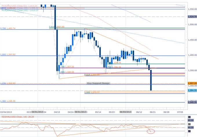 Forex_EUR_GBP_to_Extend_Tumble_Gold_Decline_Eyes_Key_Support_1273_body_Picture_1.png, EUR, GBP to Extend Tumble- Gold Decline Eyes Key Support $1273