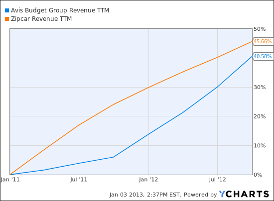 CAR Revenue TTM Chart