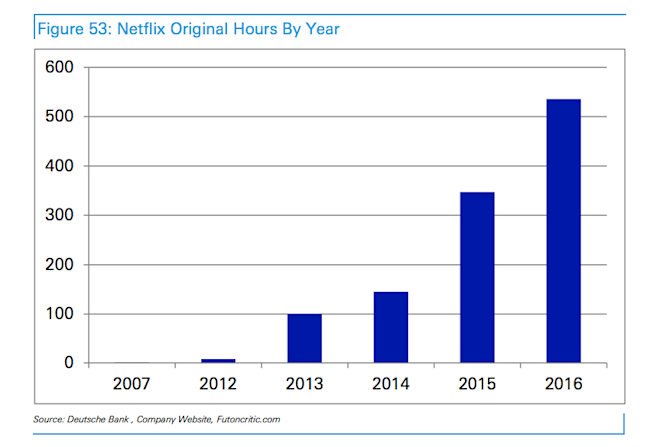 Netflix Adds $800M In Debt To Fuel Original Content And Global Growth