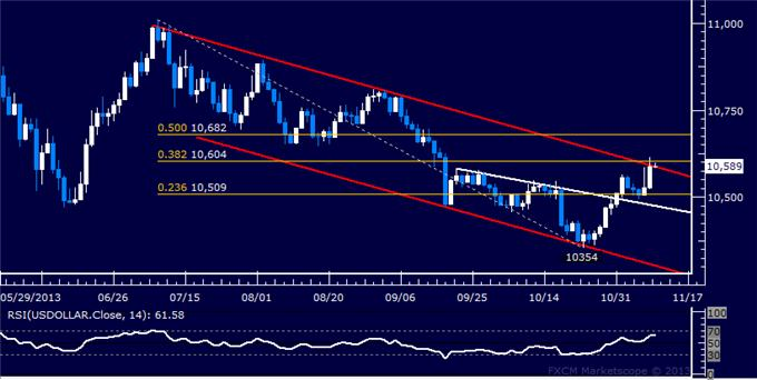 Forex_Dollar_at_Key_Resistance_SPX_500_Struggles_with_Follow-Through_body_Picture_5.png, Dollar at Key Resistance, SPX 500 Struggling with Follow-Through