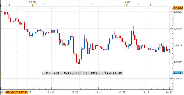 Forex_US_Consumer_Income_Grew_By_the_Most_in_Eight_Years_USDCAD_Bullish_body_Picture_1.png, Forex: US Consumer Income Grew By the Most in Eight Years; USD/CAD Bullish