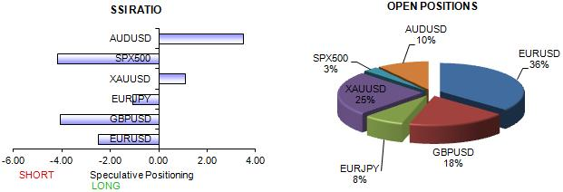ssi_table_story_body_ssi.png, Euro and British Pound Might Accelerate Higher versus the Dollar