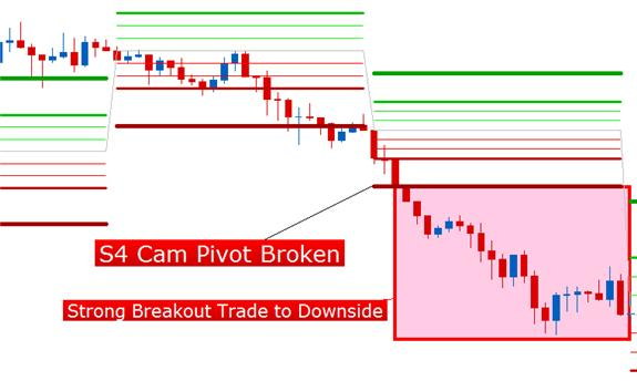 Day_Trader_Pivots_body_Picture_1.png, Camarilla (Day-Trader) Pivot Points
