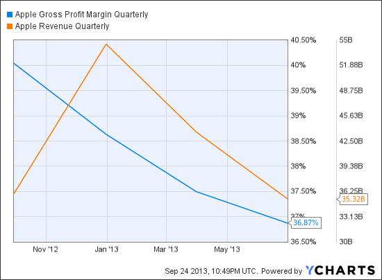 AAPL Gross Profit Margin Quarterly Chart