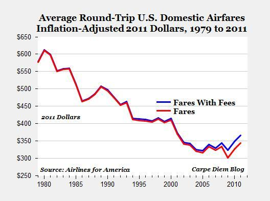 Carpe_Diem_Longterm_Airline_Fees.jpg