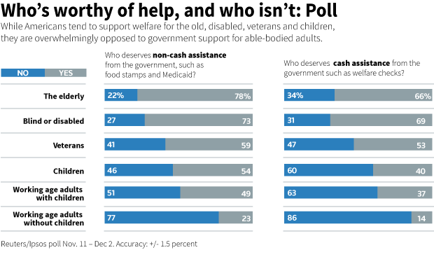 GRAPHIC: Who's worthy of help, and who isn't: Poll