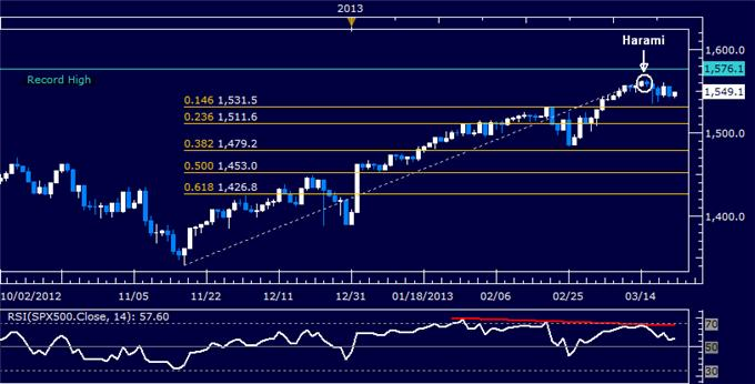 Forex_US_Dollar_Turns_Lower_Anew_SP_500_Hovers_at_Support_body_Picture_6.png, US Dollar Turns Lower Anew, S&P 500 Hovers at Support