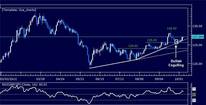 GBPJPY_Classic_Technical_Report_10.05.2012_body_Picture_5.png, GBPJPY Classic Technical Report 10.05.2012