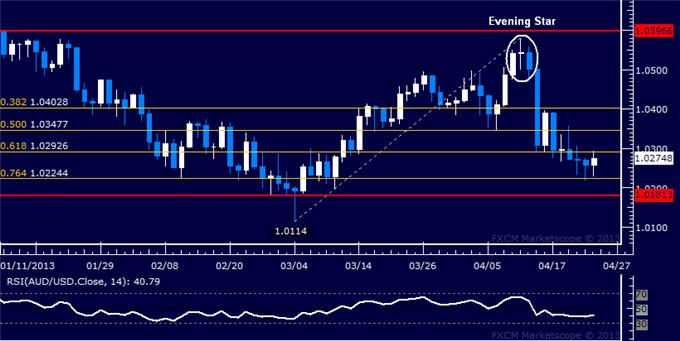 Forex_AUDUSD_Technical_Analysis_04.24.2013_body_Picture_1.png, AUD/USD Technical Analysis 04.24.2013