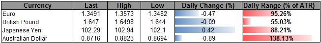 Forex_USDOLLAR_Longs_Favored_Ahead_of_NFP-_AUD_at_Risk_for_Fresh_Lows_body_ScreenShot037.png, USDOLLAR Longs Favored Ahead of NFP- AUD at Risk for Fresh Lows