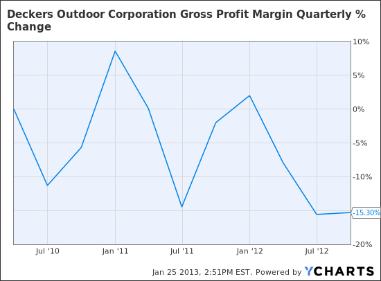 DECK Gross Profit Margin Quarterly Chart