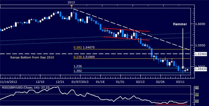 Forex_GBPUSD_Technical_Analysis_03.14.2013_body_Picture_5.png, GBP/USD Technical Analysis 03.14.2013